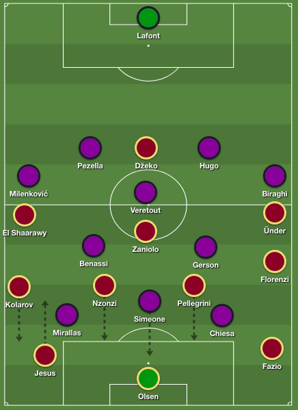 Fiorentina's early high press in a 4-3-3 shape versus Roma's build-up in a 4-2-3-1 formation