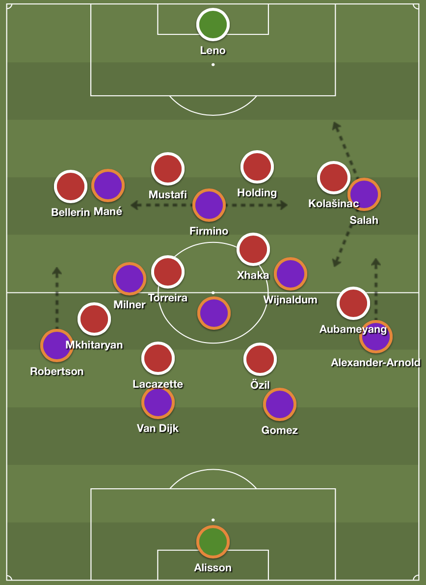Liverpool's buildup structure against Arsenal's pressing scheme.
