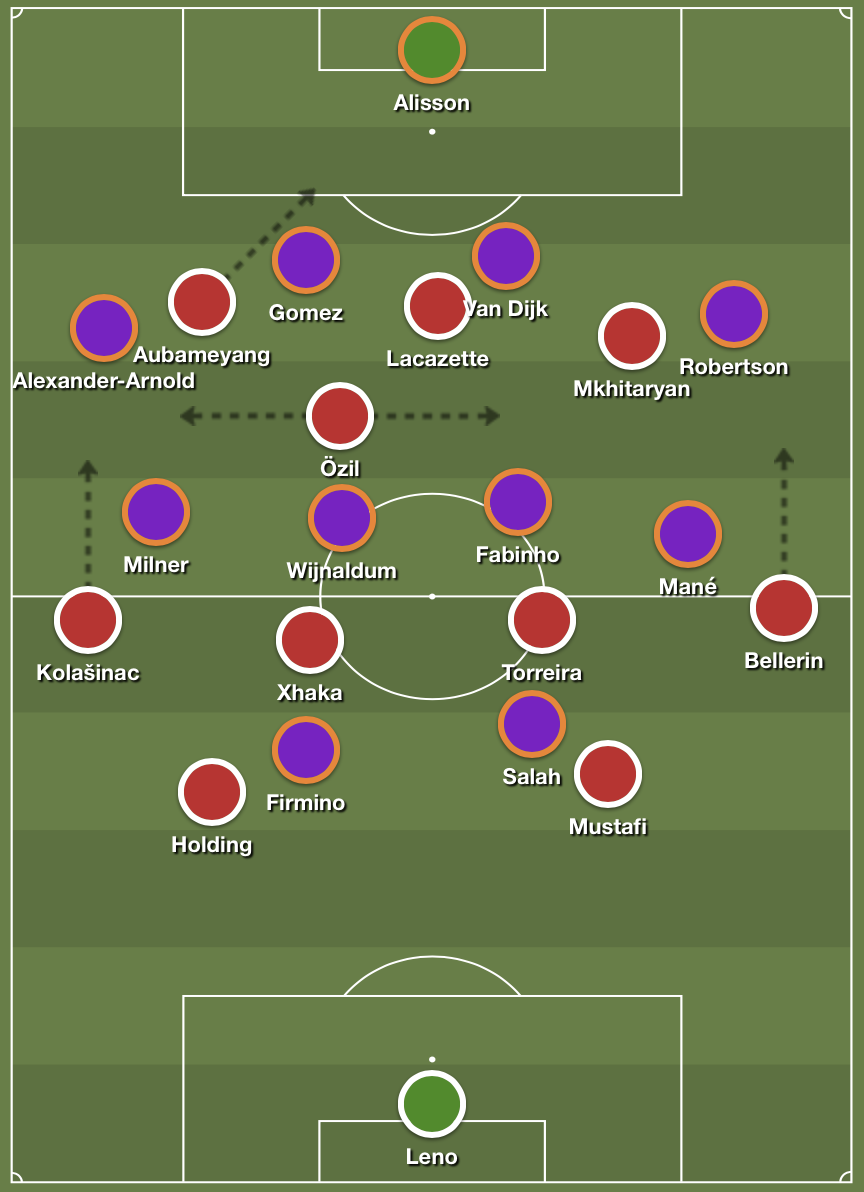 Arsenal's buildup structure against Liverpool's second half 4-4-2 medium block.
