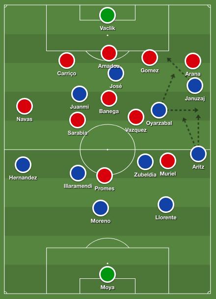 Real Sociedad's asymmetric 4-3-3 formation against Sevilla 5-3-2
