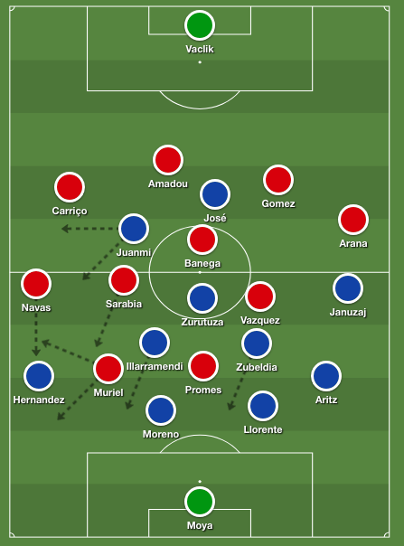 Sevilla's buildup in a fluid 4-3-3 formation against Real Sociedad's low block