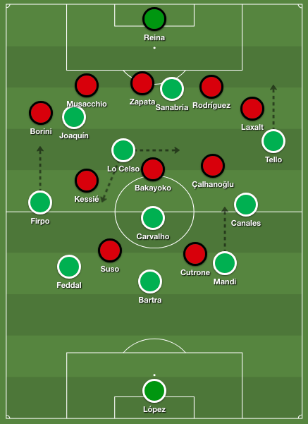 Betis' structure in possession against Milan's 5-3-2 defensive organization