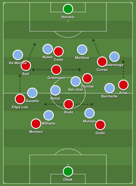 Atlético's 4-4-2 structure in possession against Athletic's 4-4-2 medium block
