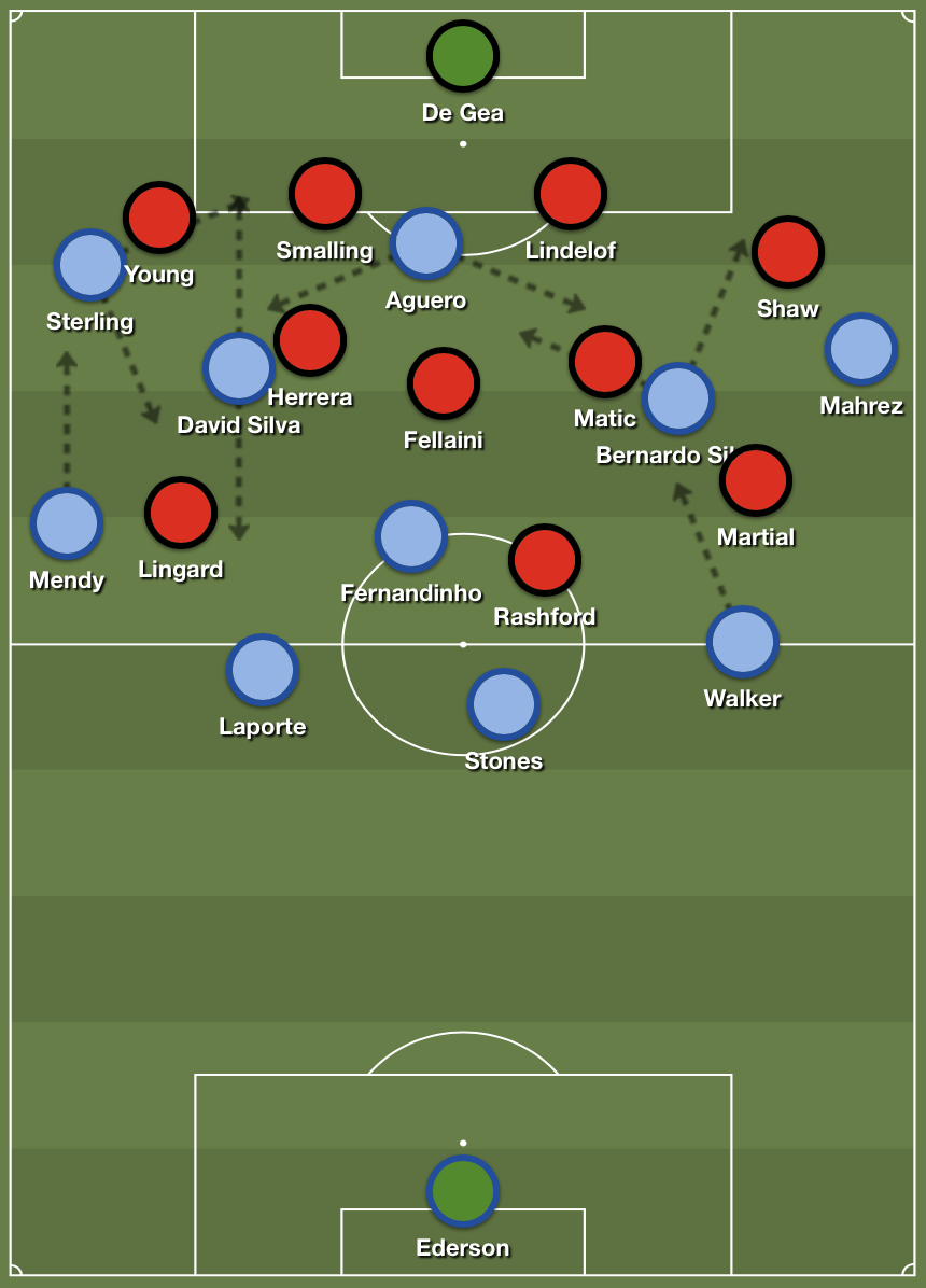 Manchester City's 4-3-3 formation in possession against United's deep 4-3-3 block.
