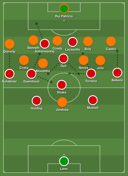 Arsenal's 4-4-2 diamond against Wolves unchanged 5-2-3 / 5-4-1 shape.