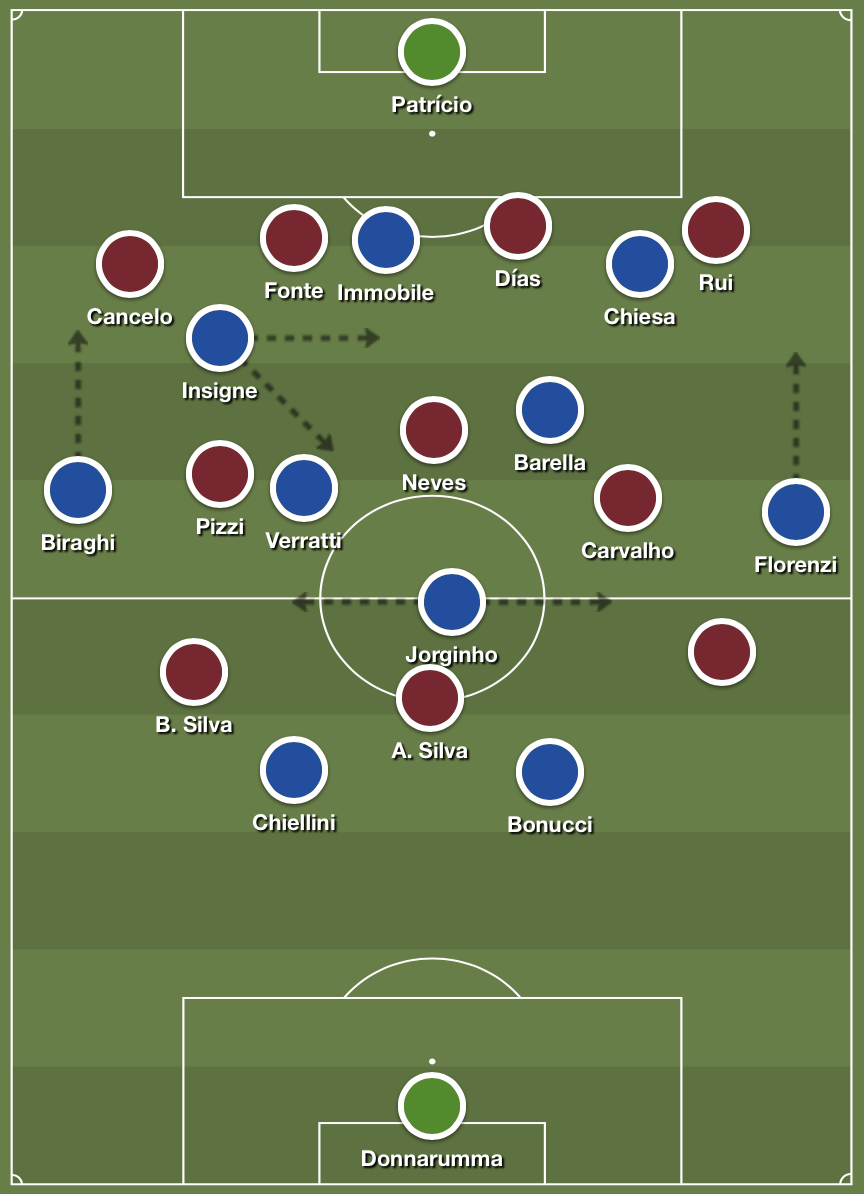 Italy's structure in possession against Portugal's 4-3-3 low block.