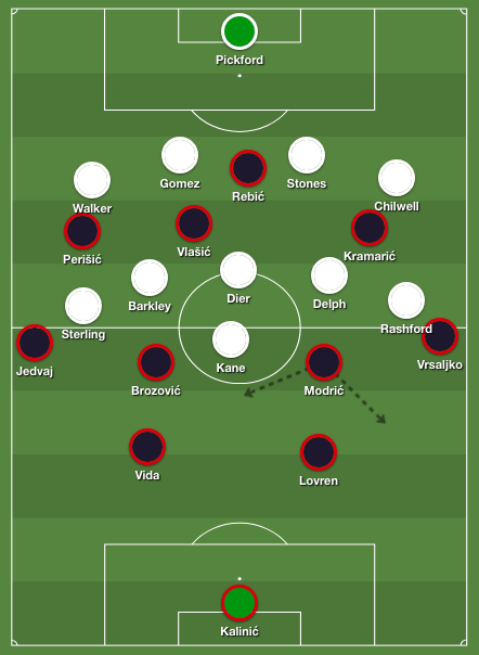 Croatia's 4-2-3-1 formation against England's 4-3-3