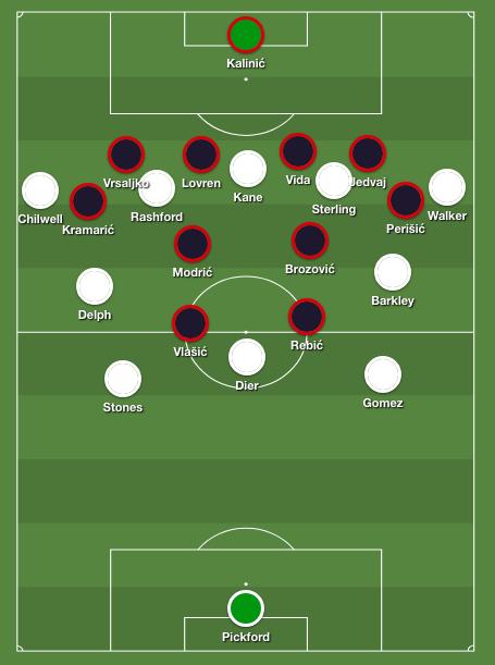 England tactics against Croatia
