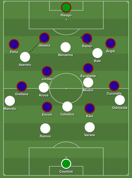 Real Madrid's 4-3-3 formation was successfully derailed by Eibar's sturdy 4-4-2 shape