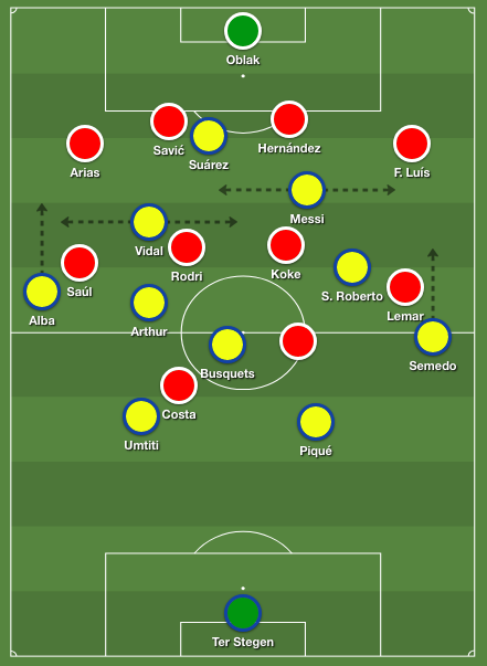 Barcelona's structure in possession (4-2-2-2 / 4-3-2-1) against Atlético's 4-4-2 low block