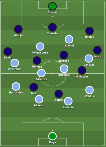 Real Sociedad's 4-4-2 press vs. Celta de Vigo's build-up