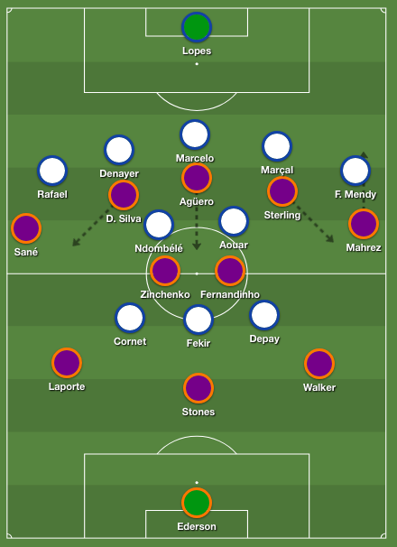 Lyon's 5-2-3 formation out of possession against Mancesteru City's 3-2-5 shape