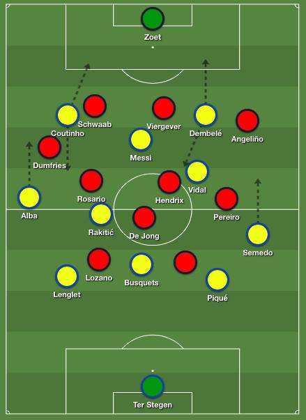 Barcelona's 4-3-3 formation