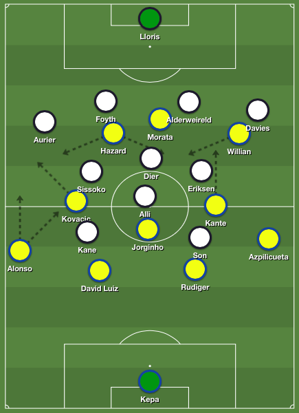 Tactical analysis starting formations Tottenham Hotspur - Chelsea 3-1