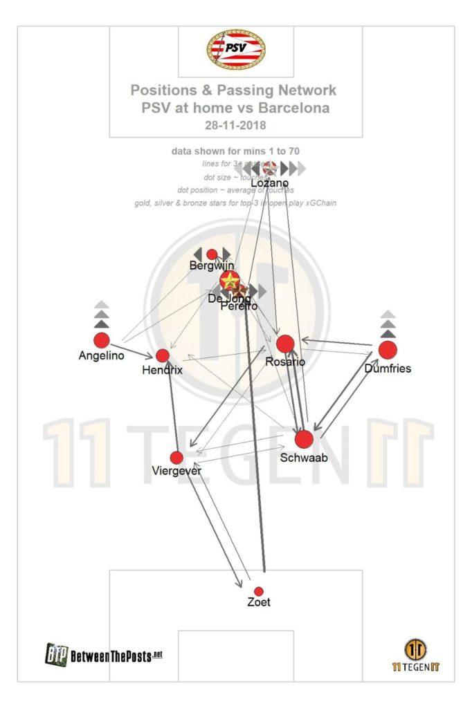 PSV's curious 4-3-1-2 formation produces a curious passmap
