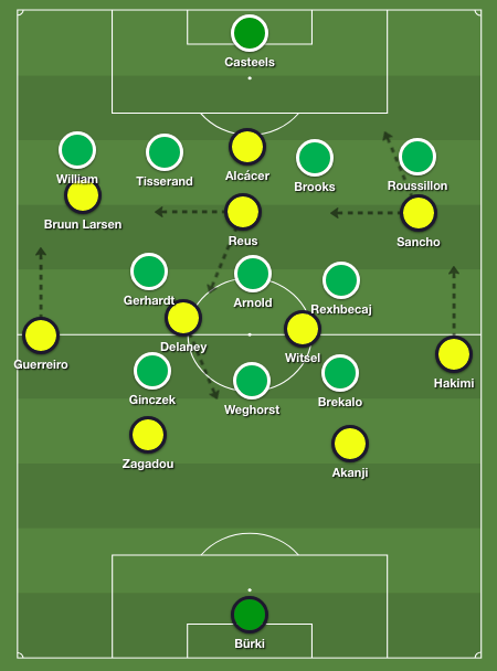 Formations for tactical analysis Wolfsburg - Dortmund 0-1