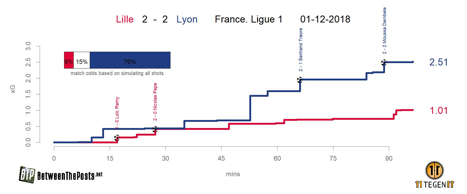 Expected goals plot Lille - Lyon 2-2 Ligue 1