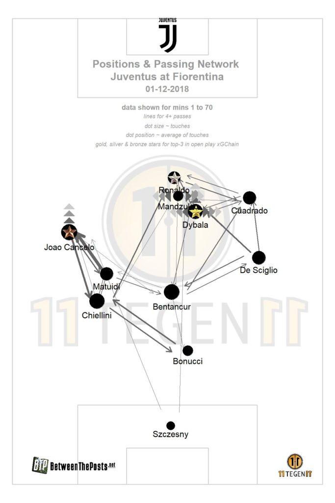 Juventus passmap