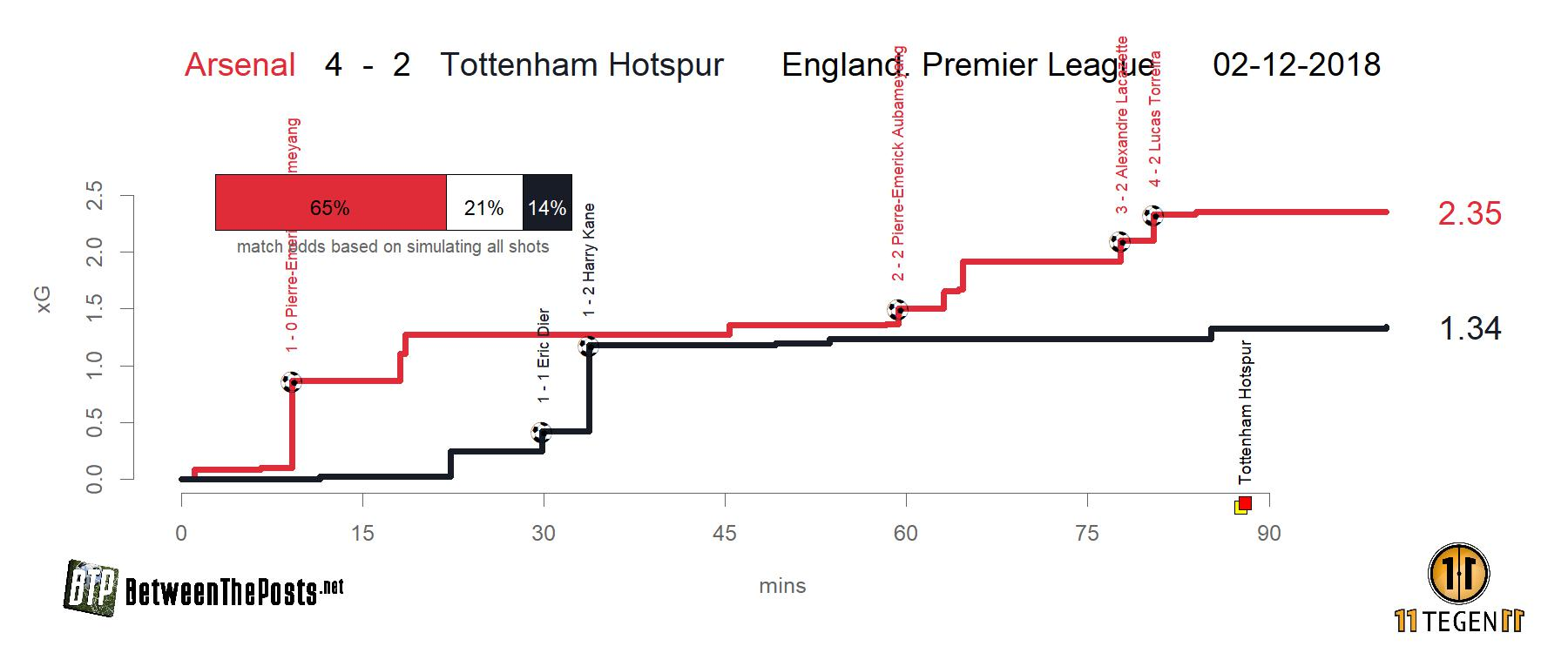 Expected goals plot Arsenal - Tottenham Hotspur 4-2