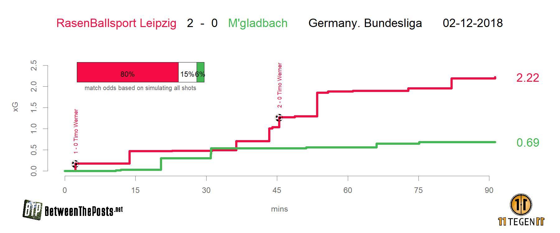 Expected goals plot Rasenballsport Leipzig - Borussia Mönchengladbach 2-0