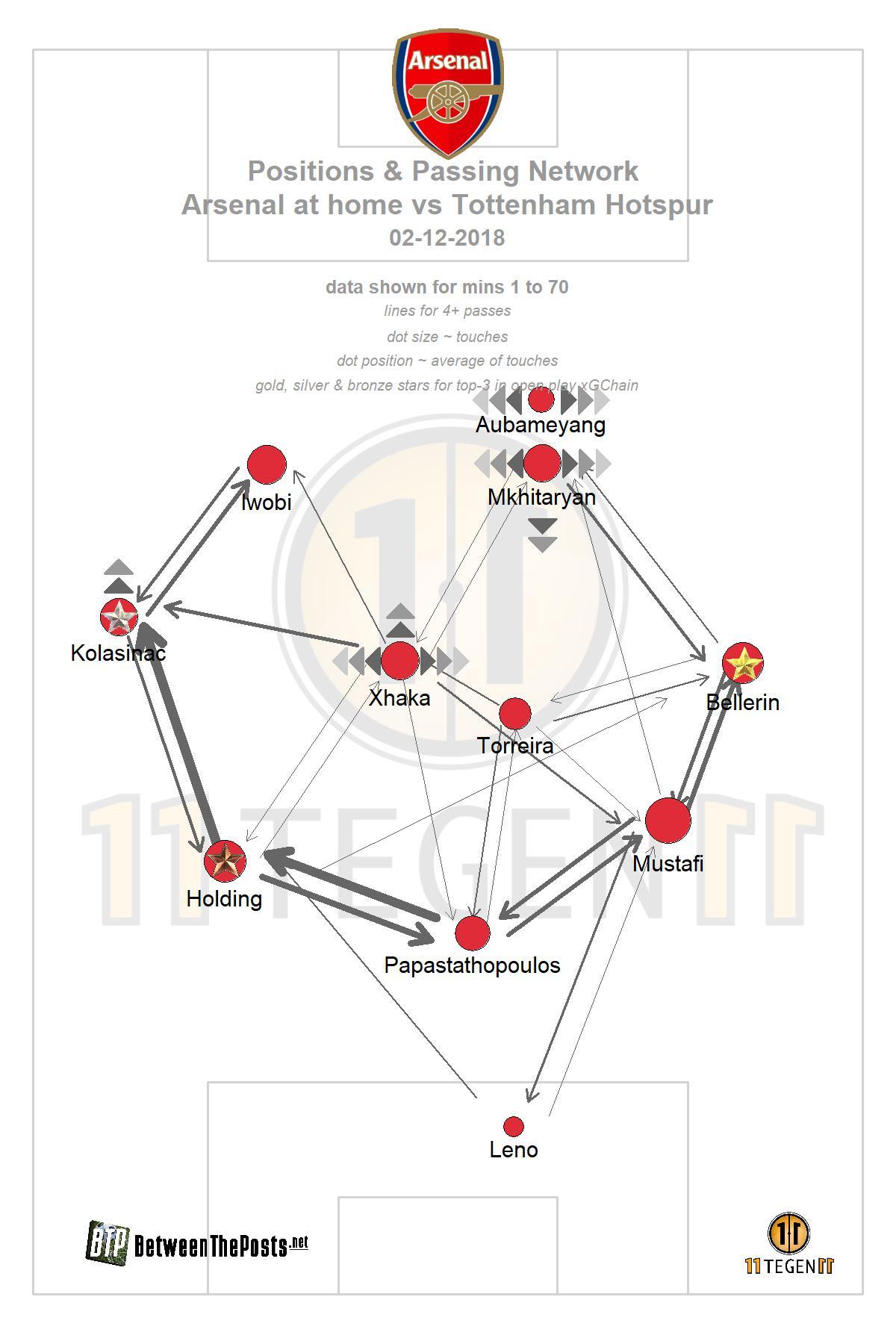 Passmap Arsenal - Tottenham Hotspur 4-2