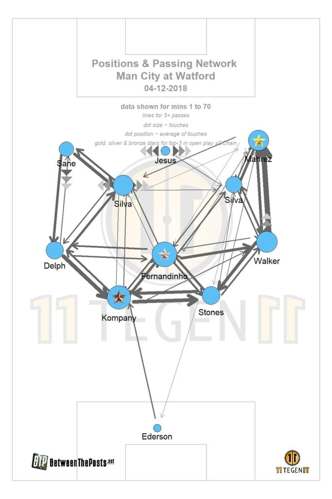 Manchester City's 4-3-3 formation in a passmap