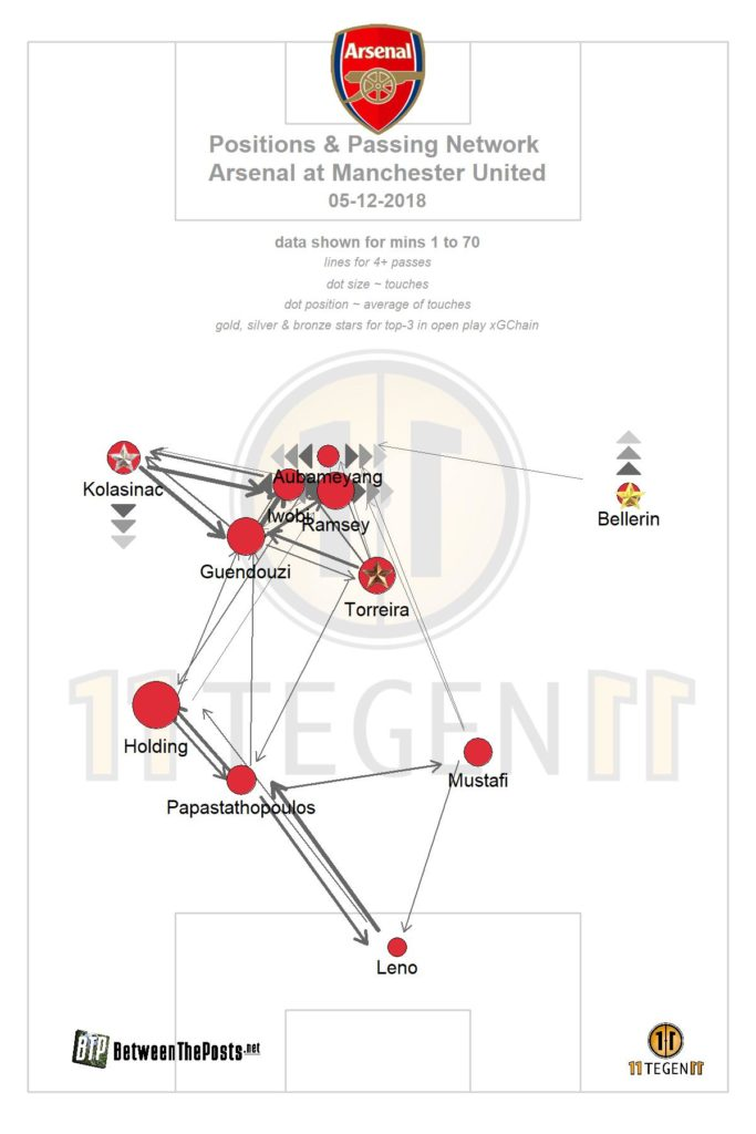 Arsenal passing