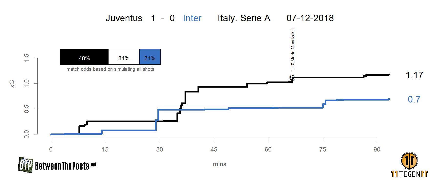 expected goals plot Juventus - Inter 1-0 Serie A