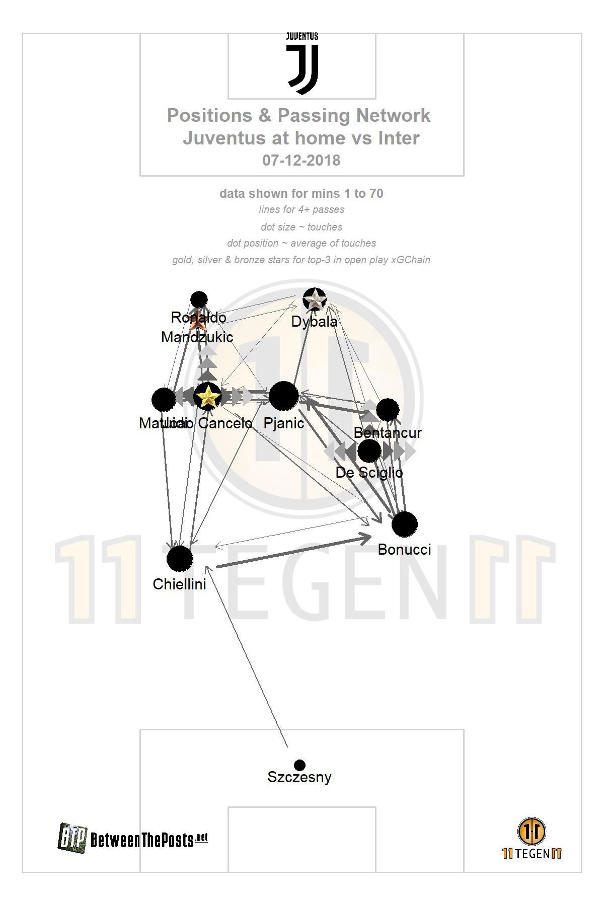 Passmap Juventus - Inter 1-0 Serie A