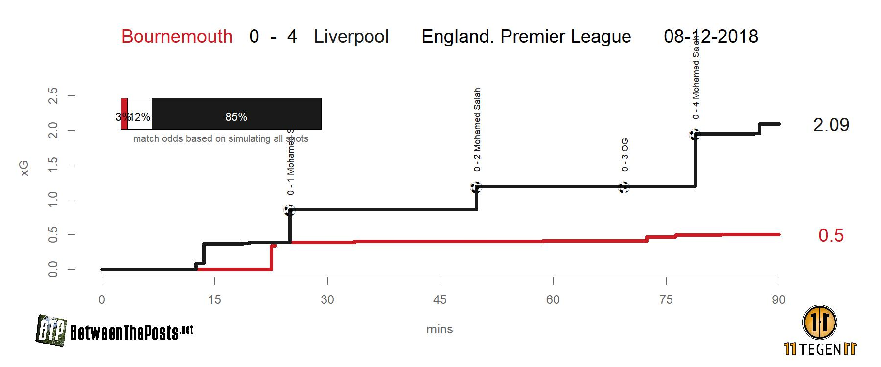 Expected goals plot Bournemouth - Liverpool 0-4
