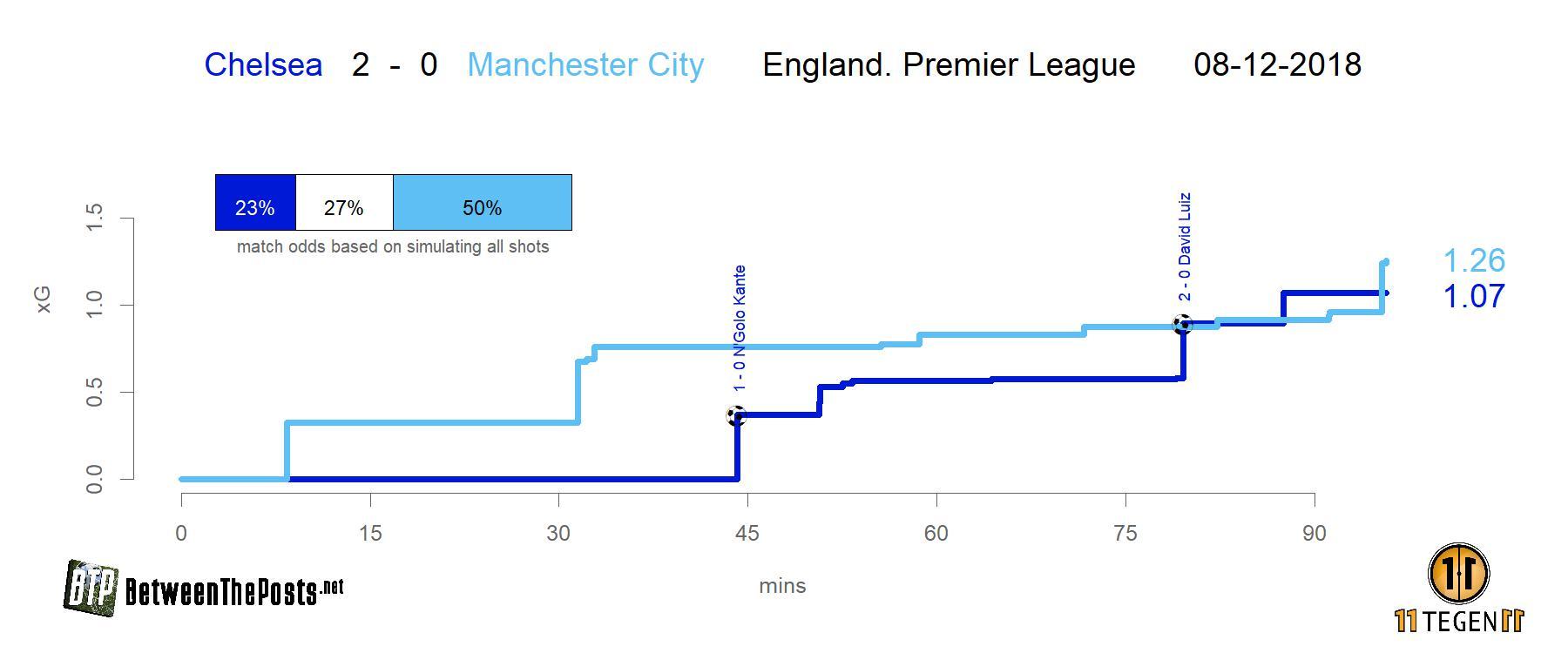 Expected goals plot Chelsea - Manchester City 2-0 Premier League