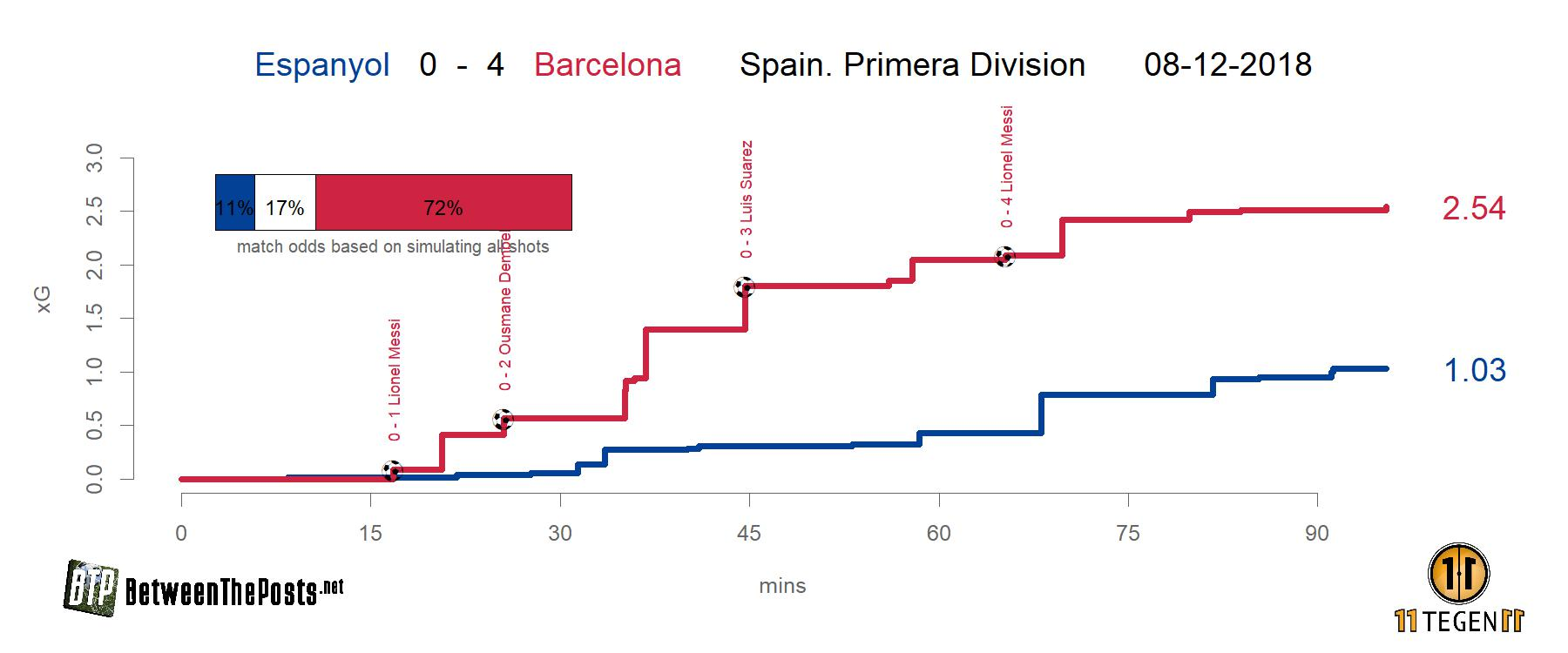 [img]https://betweentheposts.net/wp-content/uploads/2018/12/2018-12-08-1232929-xG-plot-Espanyol-0-4-Barcelona.jpg[/img]