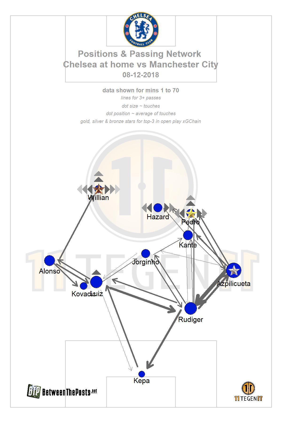 Passmap Chelsea - Manchester City 2-0 Premier League