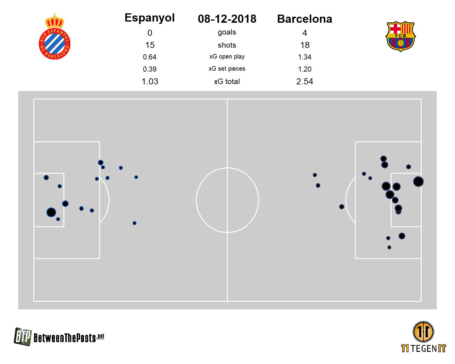 [img]https://betweentheposts.net/wp-content/uploads/2018/12/2018-12-08-Espanyol-Pitch-plot-Espanyol-0-4-Barcelona.jpg[/img]