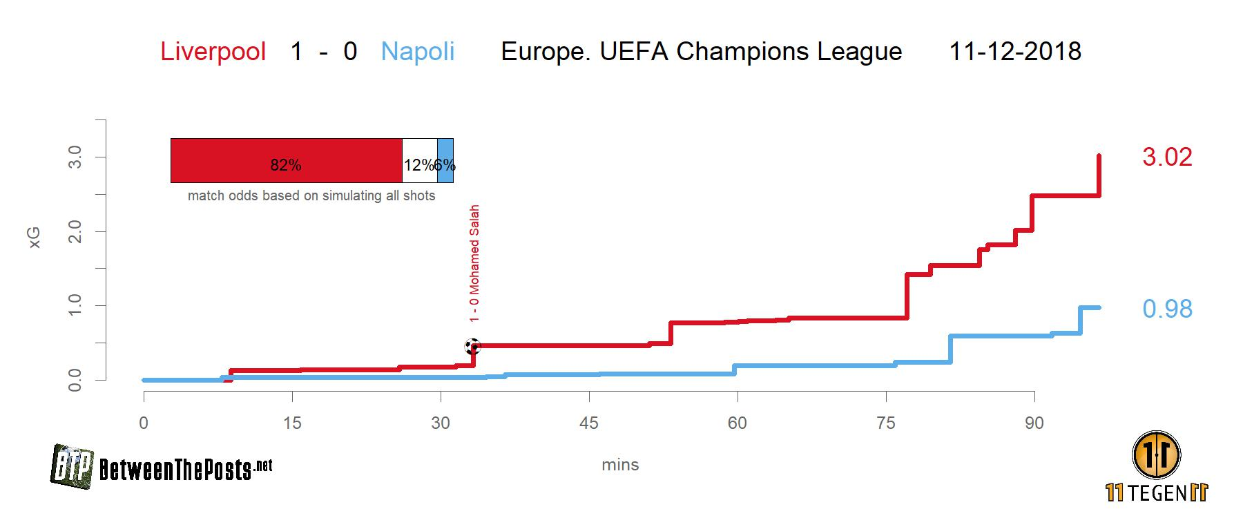 Expected goals plot Liverpool - Napoli 1-0 Champions League