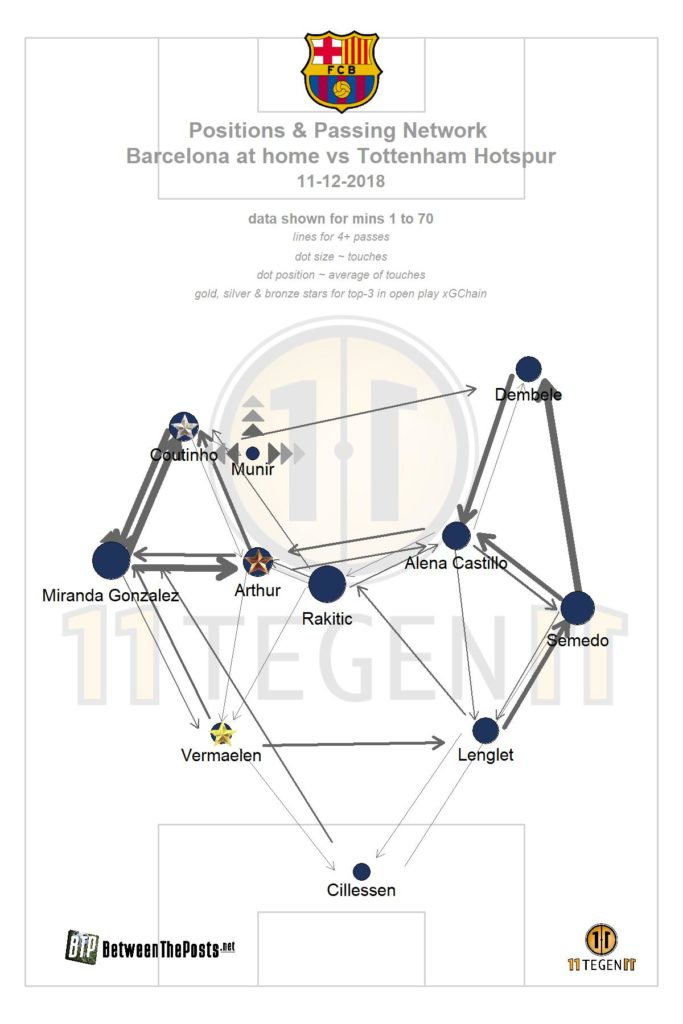 Passmap Barcelona - Tottenham Hotspur 1-1 Champions League