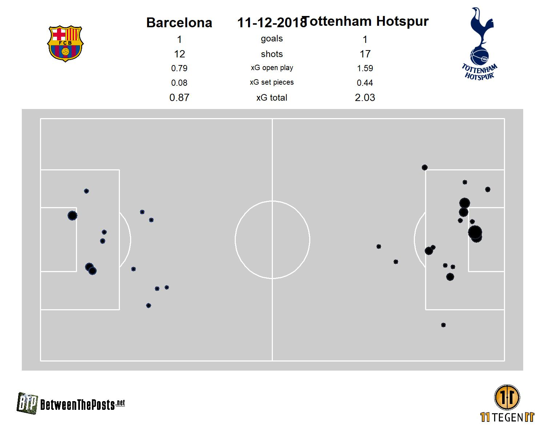 [img]https://betweentheposts.net/wp-content/uploads/2018/12/2018-12-11-Barcelona-Pitch-plot-Barcelona-1-1-Tottenham-Hotspur.jpg[/img]