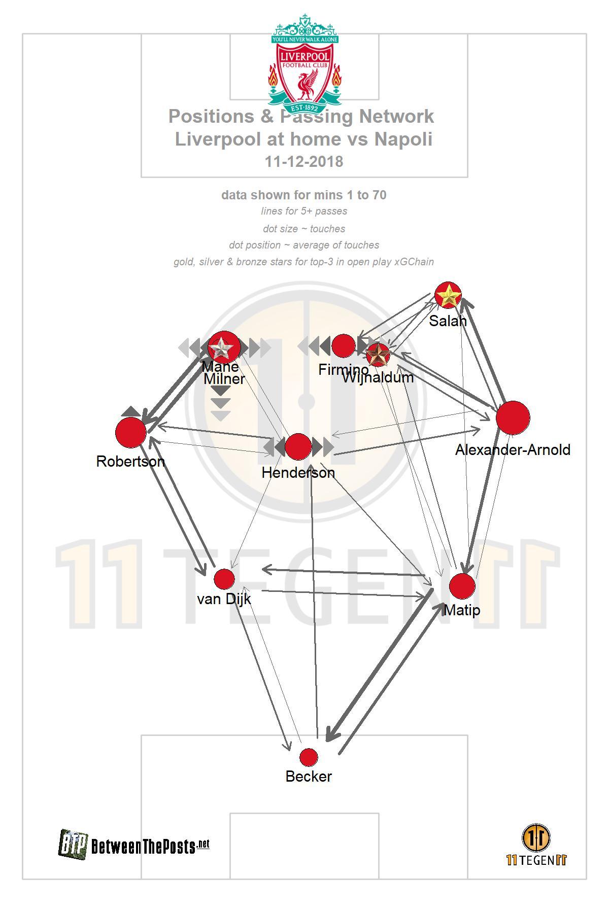 Passmap Liverpool - Napoli 1-0 Champions League