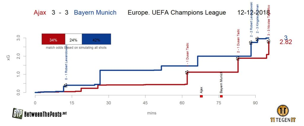 Expected goals plot Ajax - Bayern Munich 3-3 Champions League