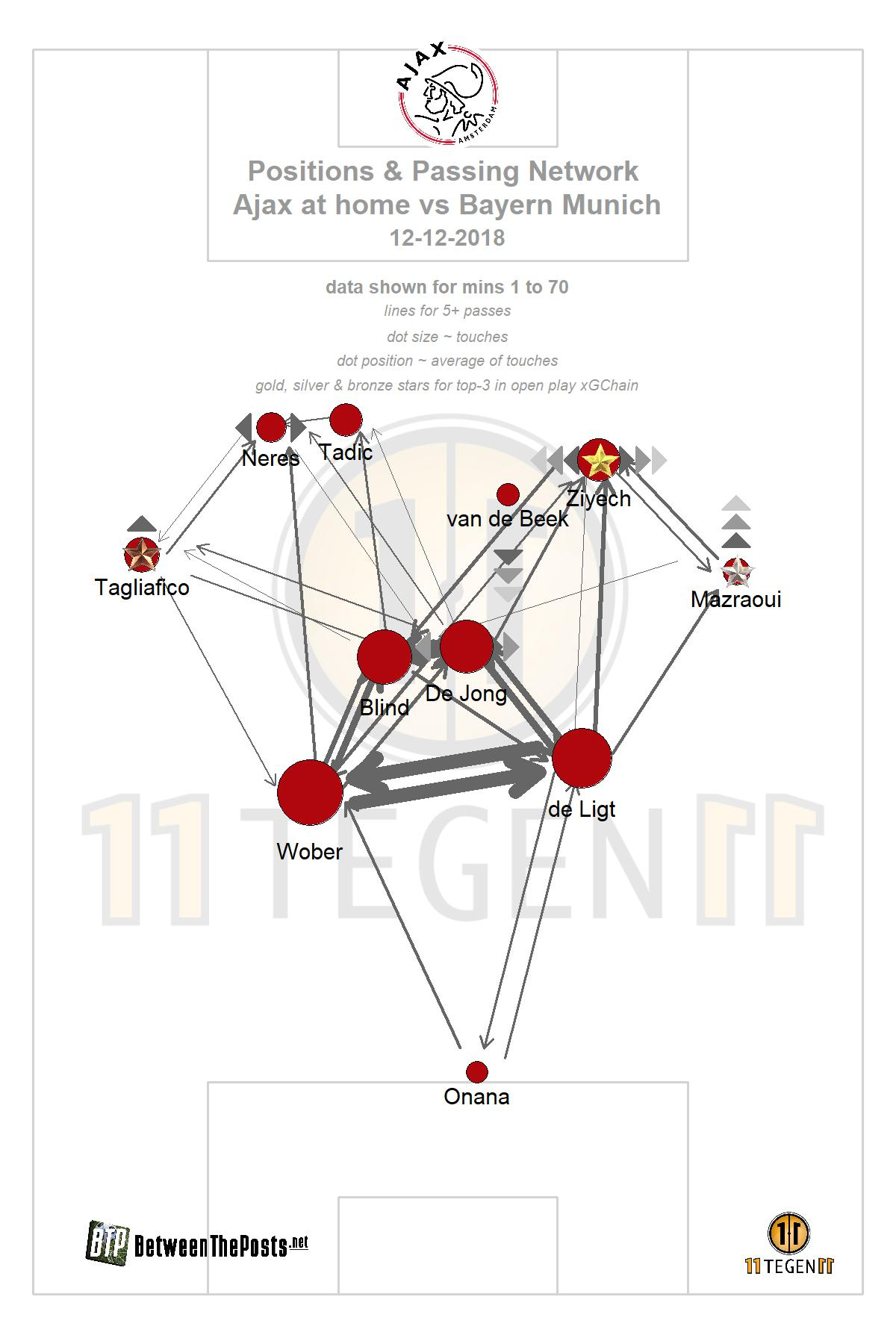 Passmap Ajax - Bayern Munich 3-3 Champions League