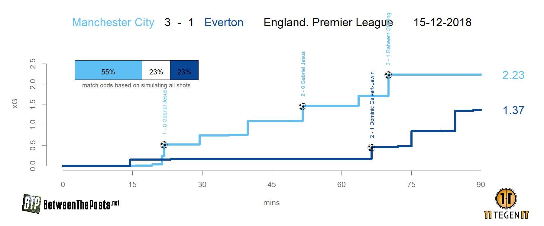 Expected goals plot Manchester City - Everton 3-1 Premier League