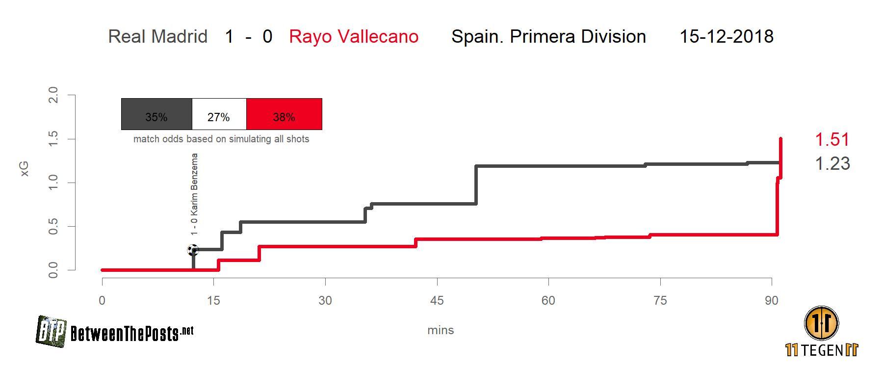 Expected goals plot Real Madrid Rayo Vallecano 1-0 La Liga