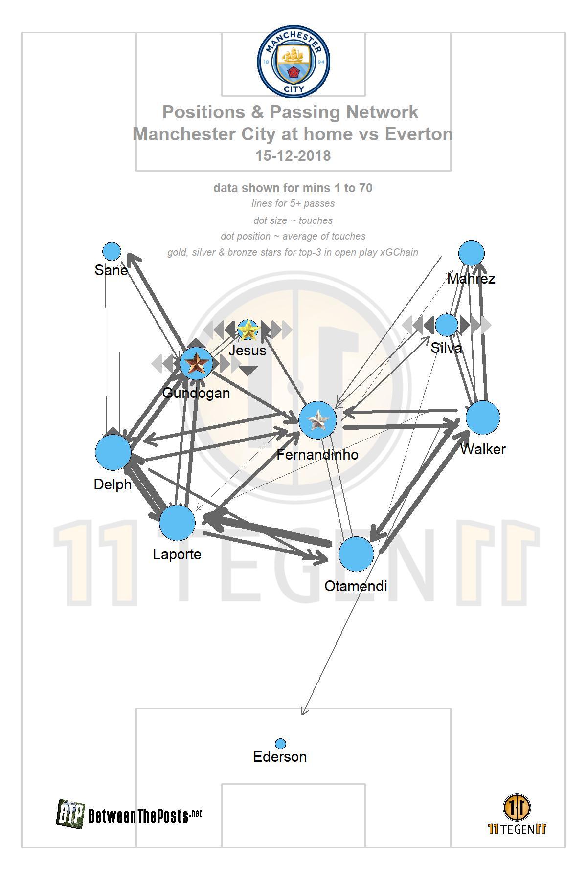 Passmap Manchester City - Everton 3-1 Premier League