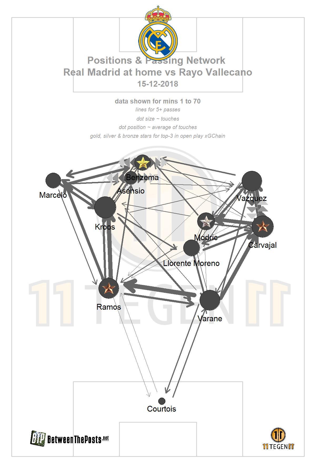 Passmap Real Madrid Rayo Vallecano 1-0 La Liga