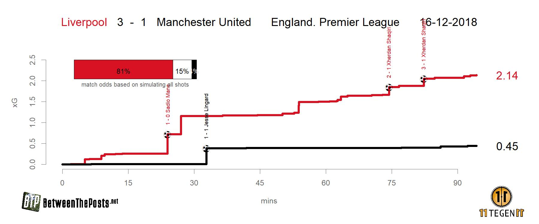 Expected goals plot Liverpool Manchester United 3-1 Premier League
