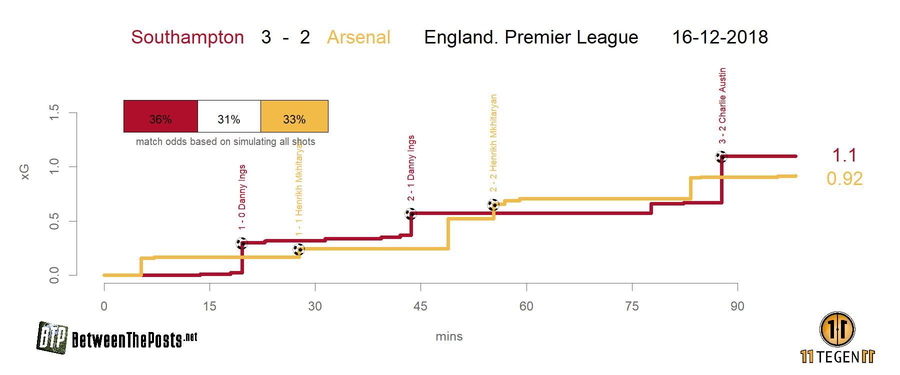 Expected goals plot Southampton - Arsenal 3-2 Premier League