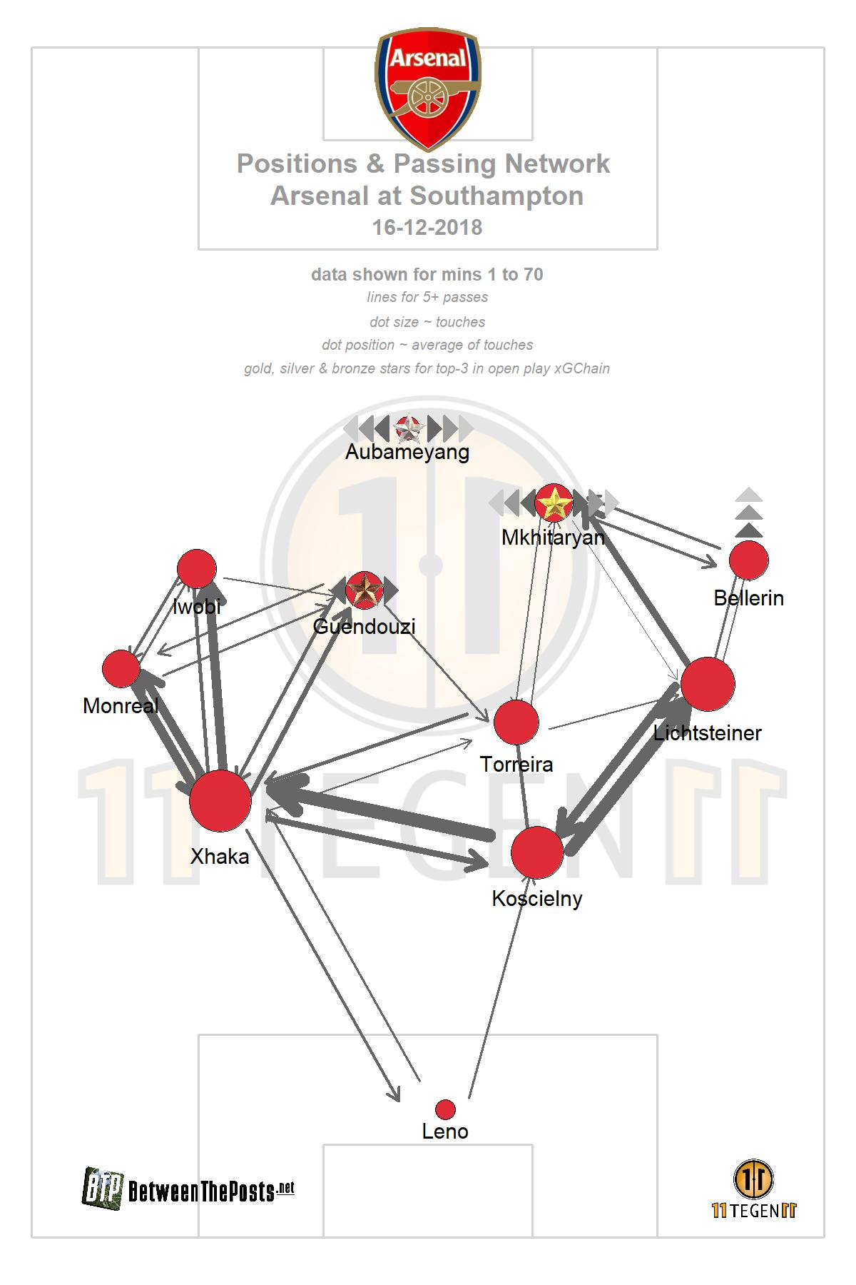 Passmap Southampton - Arsenal 3-2 Premier League