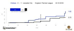 Expected goals plot Chelsea - Leicester City Premier League