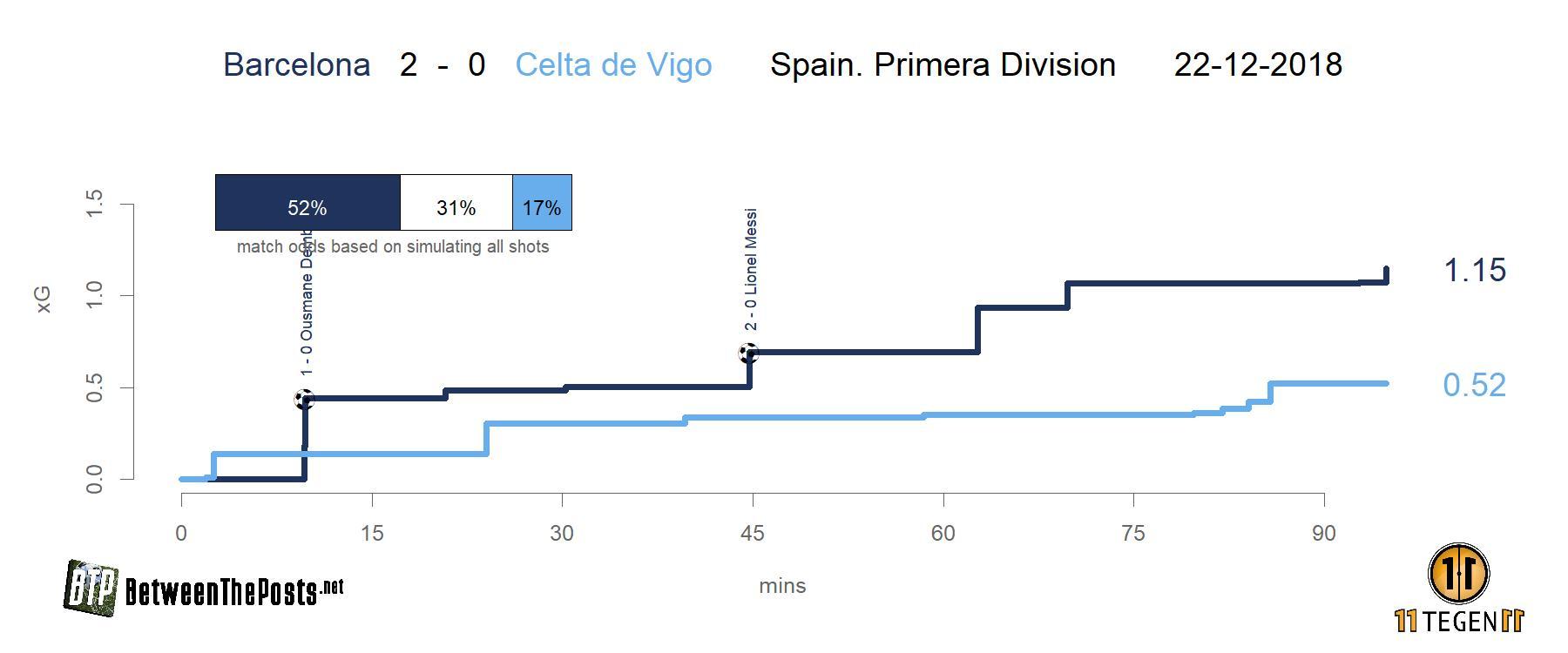 Expected goals plot Barcelona - Celta de Vigo 2-0 La Liga