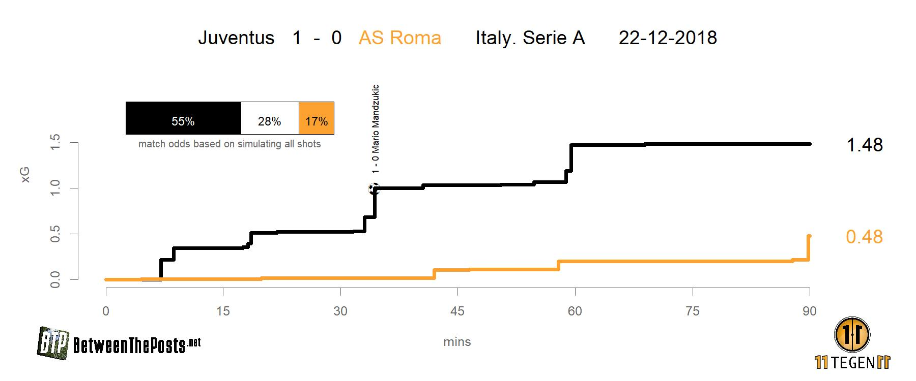 Expected goals plot Juventus - AS Roma 1-0 Serie A